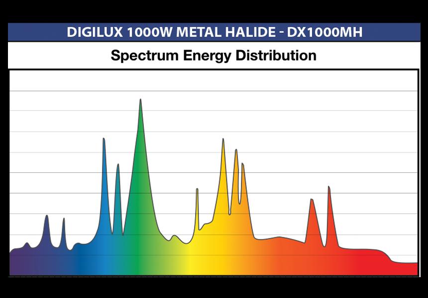 Digilux 1000w Mh Spectrum Chart Greenlightsdirect